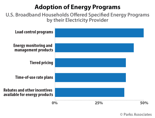 Adoption of Energy Programs | Parks Associates