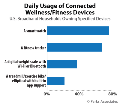 Daily Usage of Connected Wellness/Fitness Devices
