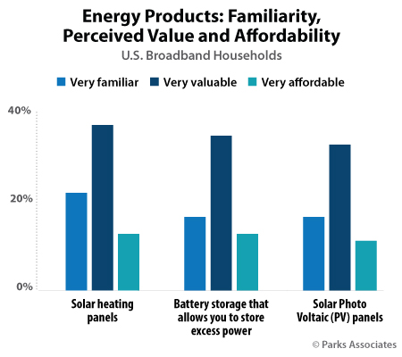 Energy Products: Familiarity, Perceived Value and Affordability | Parks Associates