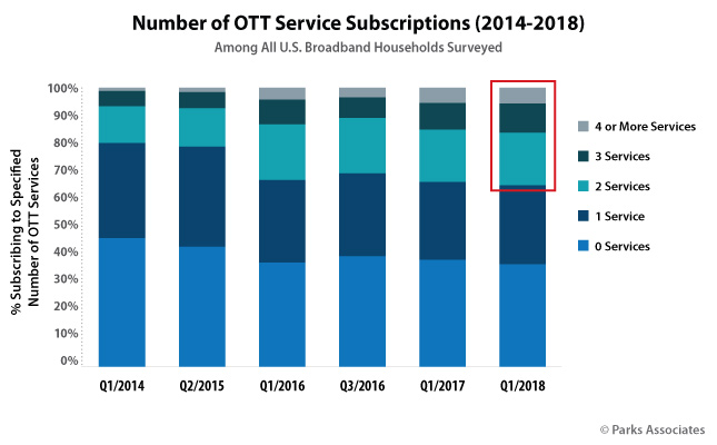 Number of OTT Service Subscriptions (2014-2018)