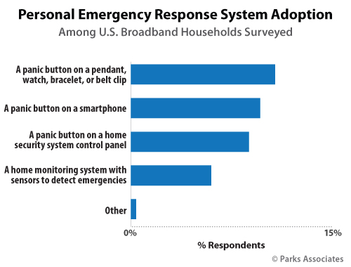 Personal Emergency Response System Adoption | Parks Associates