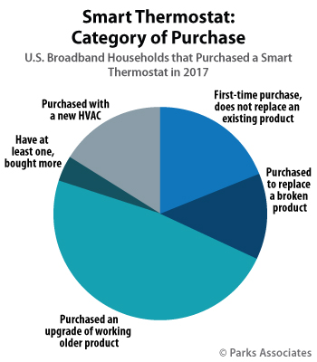 Smart Thermostat: Category of Purchase | Parks Associates