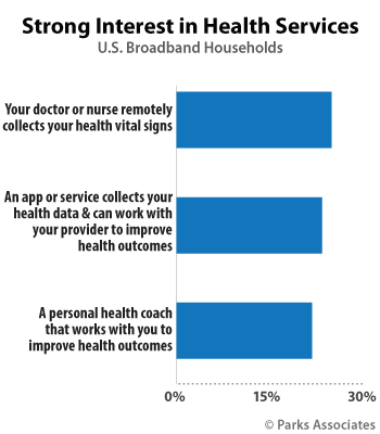 Strong Interest in Health Services