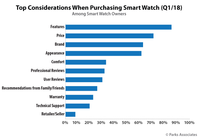 Top Considerations When Purchasing Smart Watch (Q1/18)