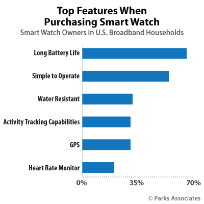 Top Features When Purchasing Smart Watch | Parks Associates