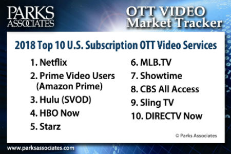 2018 Top 10 US Subscription OTT Video Services | Parks Associates