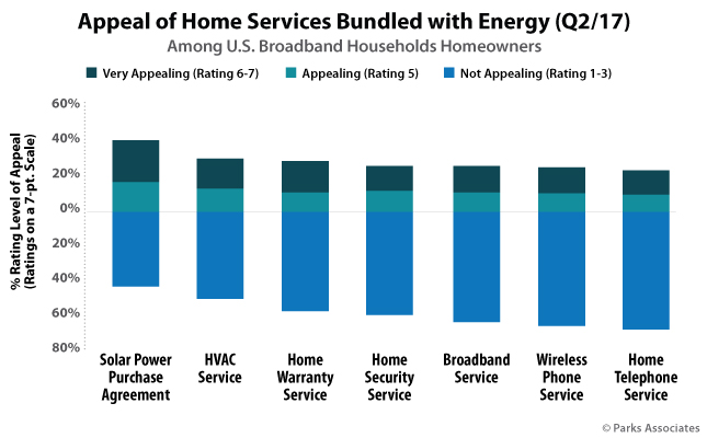 Appeal of Home Services Bundled with Energy (Q2/17)