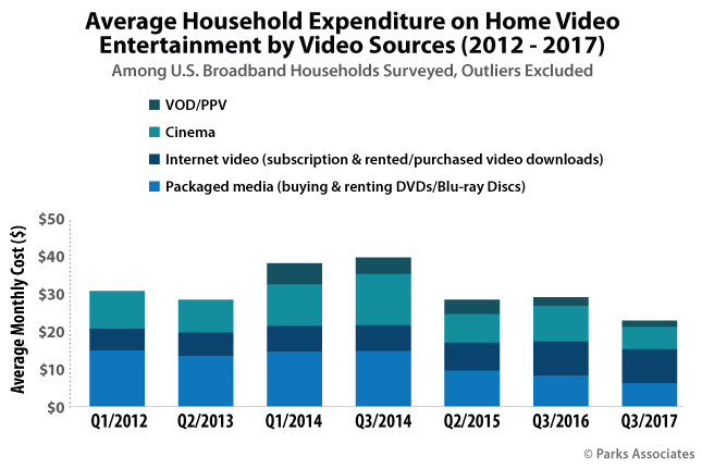Average Household Expenditure on Home Video Entertainment by Video Sources