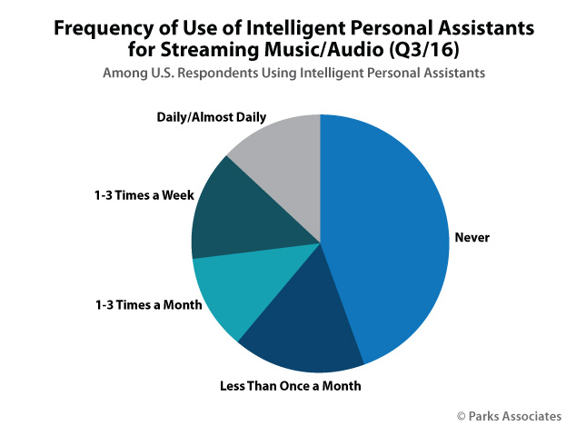 Frequency of Use of Intelligent Personal Assistants for Streaming Music/Audio (Q3/16)