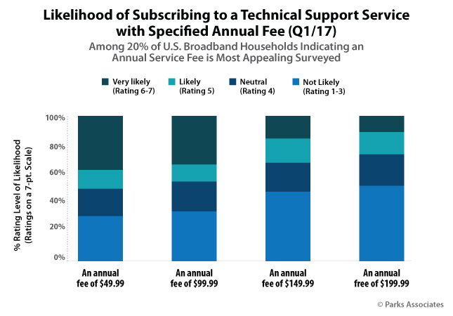 Likelihood of Subscribing to a Technical Support Service with Specified Annual Fee (Q1/17)