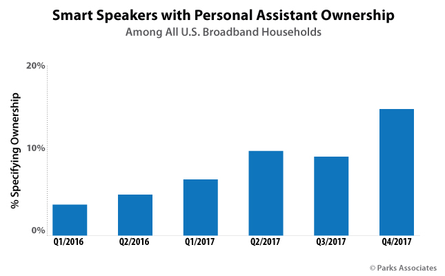 Smart Speakers with Personal Assistant Ownership