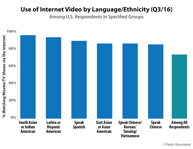 Use of Internet Video by Language/Ethnicity (Q3/16)
