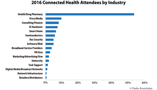 Attendees - Industry