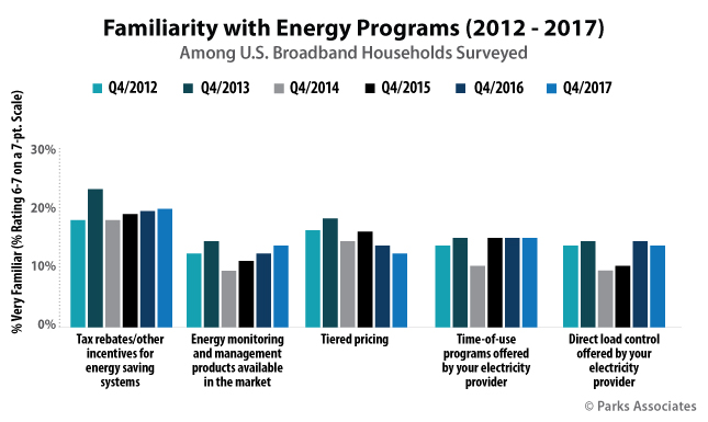 Familiarity with Energy Programs | Parks Associates