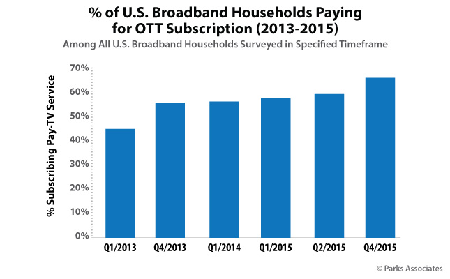 % of U.S. Broadband Households Paying for OTT Subscription