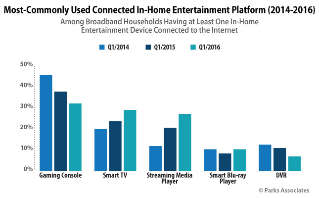 Most-Commonly Used Connected In-Home Entertainment Platform