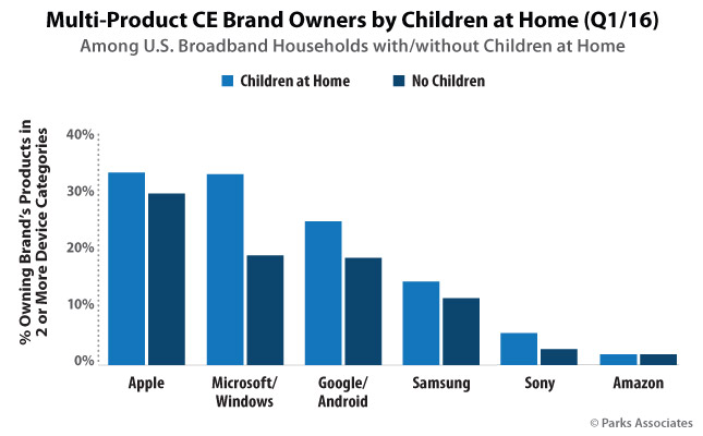 Multi-Product CE Brand Owners by Children at Home (Q1/16)