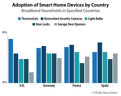Adoption of Smart Home Devices by Country