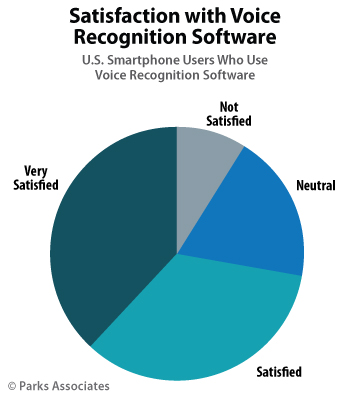 Satisfaction with Voice Recognition Software