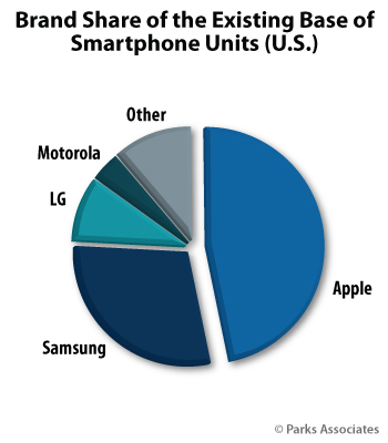 Brand Share of Existing Base of Smartphone Units | Parks Associates