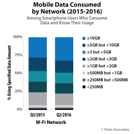 Mobile Data Consumed by Network | Parks Associates