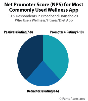 Net Promoter Score for Most Commonly used Wellness Apps | Parks Associates