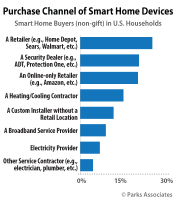 Purchase Channel of Smart Home Devices | Parks Associates