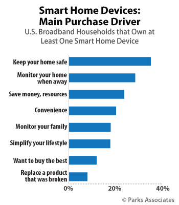 Smart Home Devices: Main Purchase Drivers | Parks Associates