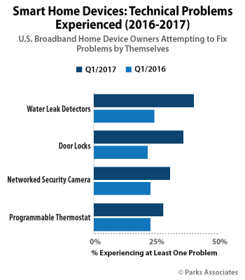 Smart Home Devices: Technical Problems Experienced | Parks Associates