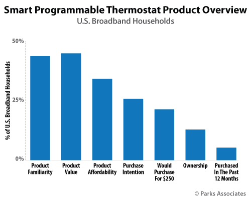 Smart Programmable Thermostat Product Overview | Parks Associates