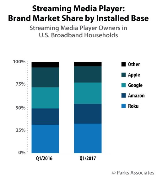 Streaming Media Players - annual installed base purchasing research - Parks Associates
