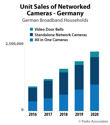 Unit Sales of Networked Cameras - Germany | Parks Associates