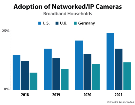 Parks Associates Europe research - Smart Home IP Cameras Adoption