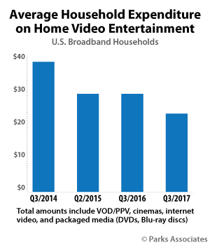 Average Household Expenditure on Home Video Entertainment | Parks Associates