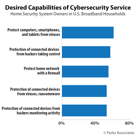 Parks Associates - Security and Cybersecurity Consumer research