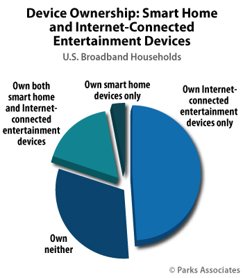Device Ownership: Smart Home and Internet-Connected Entertainment Devices | Parks Associates