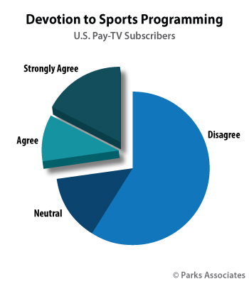 Devoting to Sports Programming | Parks Associates