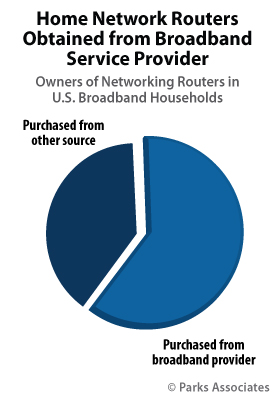Home Networks Routers Obtained from Broadband Service Provider | Parks Associates