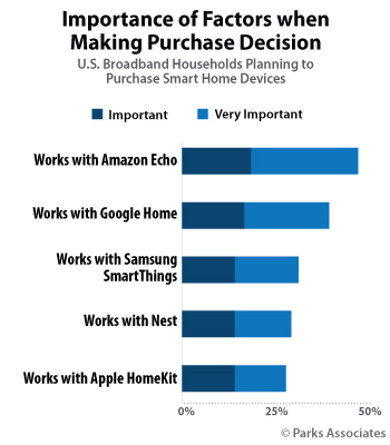 Importance of Factors when Making Purchase Decision | Parks Associates
