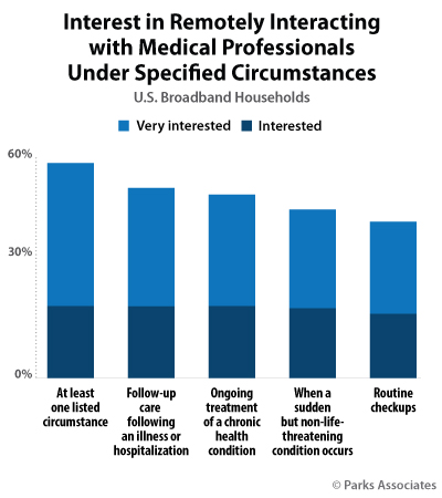 Interest in Remotely Interacting with Medical Professionals Under Specified Circumstances | Parks Associates