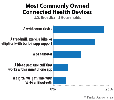 Most Commonly Owned Connected Health Devices | Parks Associates