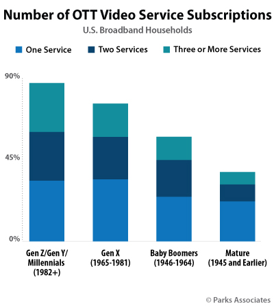 Number of OTT Video Service Subscriptions | Parks Associates
