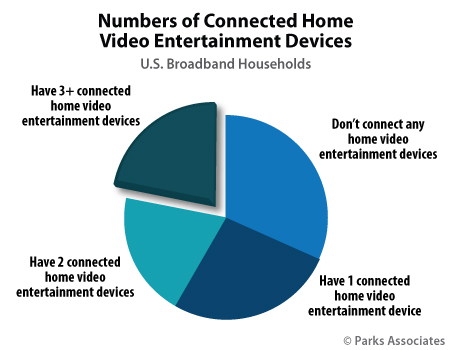 Numbers of Connected Home Video Entertainment Devices | Parks Associates
