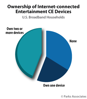 Ownership of Internet-connected Entertainment CE Devices | Parks Associates