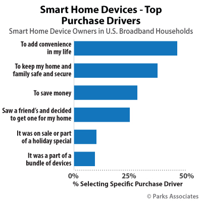 Smart Home Devices - Top Purchase Drivers | Parks Associates