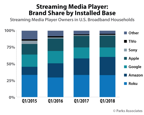 Streaming Media Player: Brand Share by Installed Base | Parks Associates