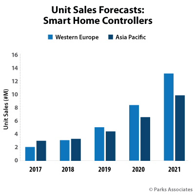 Unit Sales Forecasts: Smart Home Controllers | Parks Associates
