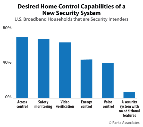 Desired Home Control Capabilities of a New Security System | Parks Associates