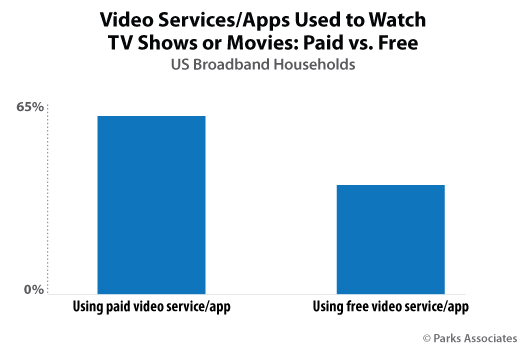 Parks Associates - OTT subscribers: Free services vs paid subscriptions