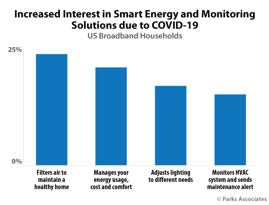 http://parksassociates.com/bento/uploads/image/in-the-news/pressreleases/2021/Chart-PA_Increased-Interest-Smart-Energy-Monitoring-Solutions_525x400.jpg